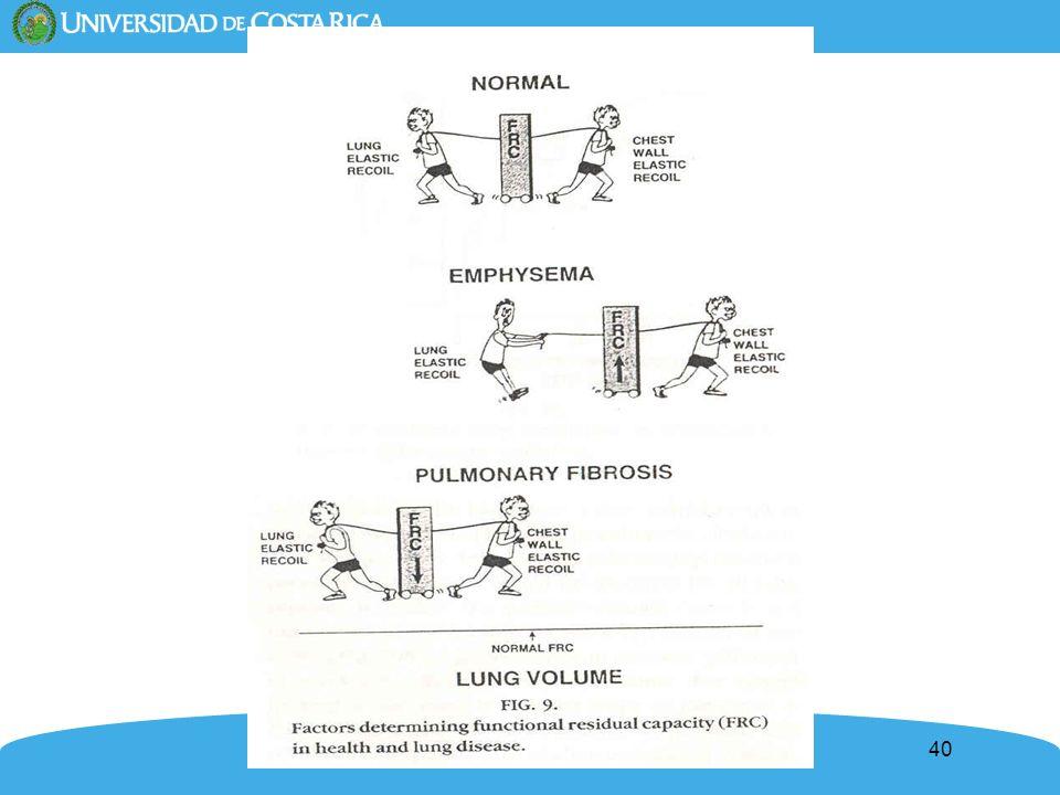 41 Mecánica dinámica Propiedades del pulmón dinámico (durante el flujo de aire) V=Flujo (litros /s) = P/ R= P A -P B / R aw Para flujos laminares: R= 8 l/ r 4 R de la vía aérea en individuos normales = P/ V = 1 cm H 2 O/ 0.5 (L/s)= 2 (0.6 – 2.3) De la resistencia pulmonar total: 80% es la resistencia de la vía aérea y 20% es la resistencia del tejido (fricción entre pulmón y caja torácica).