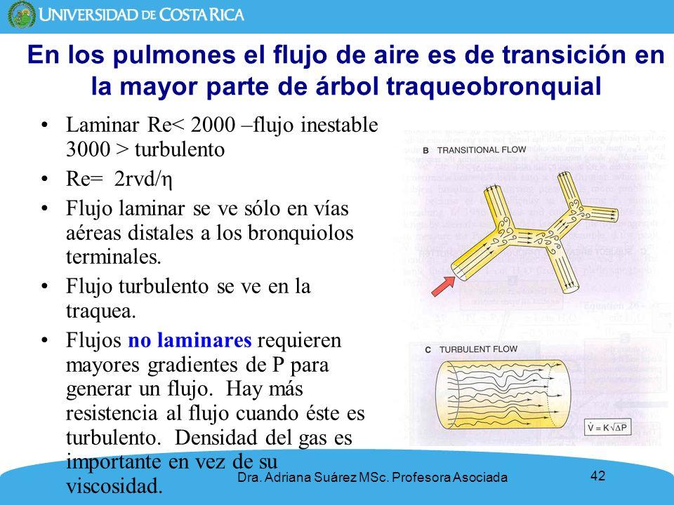 42 En los pulmones el flujo de aire es de transición en la mayor parte de árbol traqueobronquial Laminar Re turbulento Re= 2rvd/η Flujo laminar se ve