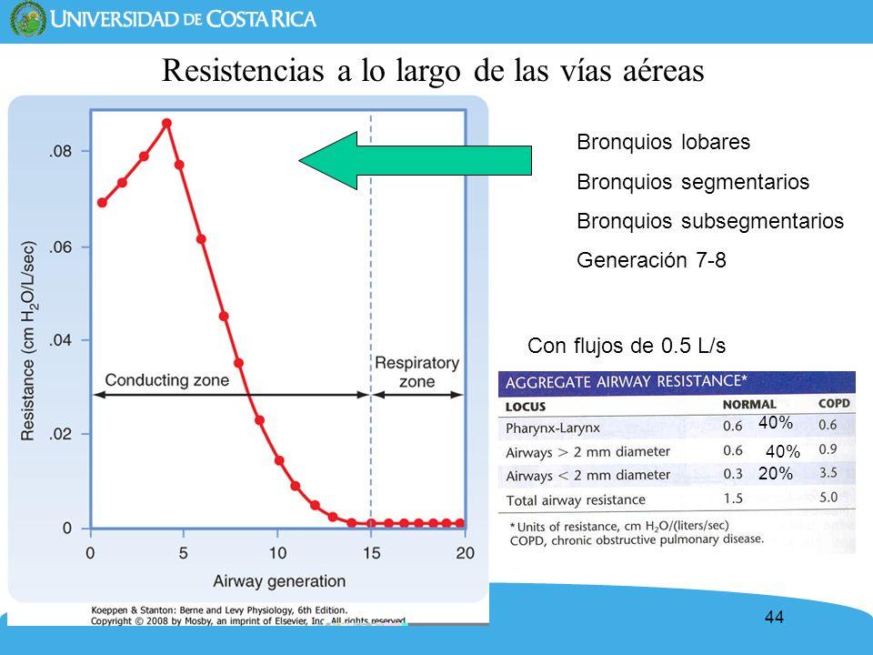 44 Resistencias a lo largo de las vías aéreas Bronquios lobares Bronquios segmentarios Bronquios subsegmentarios Generación 7-8 40% 20% Con flujos de