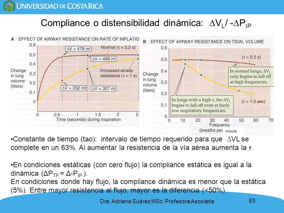53 Constante de tiempo (tao): intervalo de tiempo requerido para que VL se complete en un 63%. Al aumentar la resistencia de la vía aérea aumenta la.