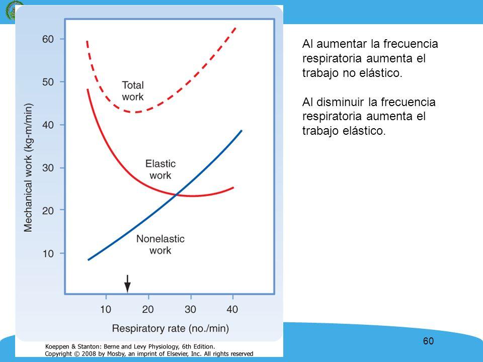 60 Al aumentar la frecuencia respiratoria aumenta el trabajo no elástico. Al disminuir la frecuencia respiratoria aumenta el trabajo elástico.