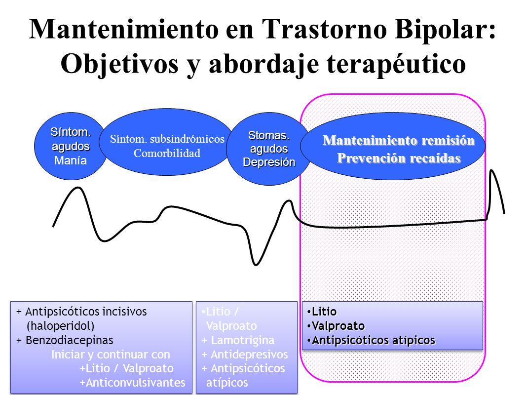 Síntom. agudos Manía Síntom. subsindrómicos Comorbilidad Mantenimiento en Trastorno Bipolar: Objetivos y abordaje terapéutico Stomas. agudos Depresión