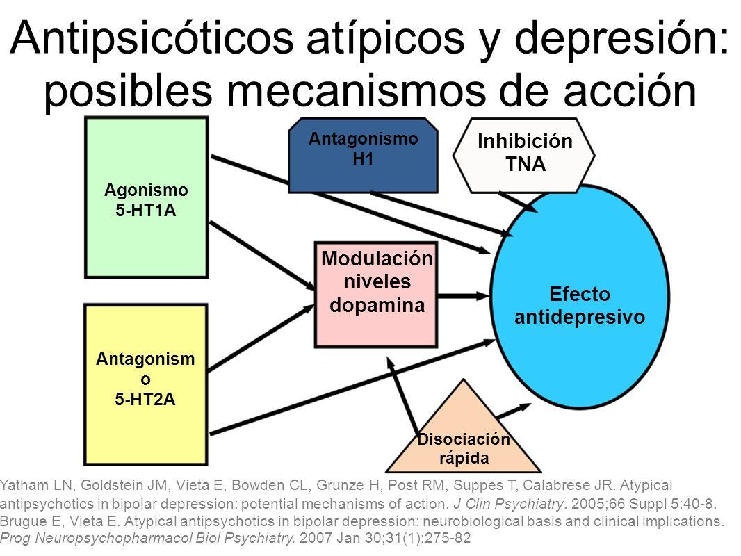 Antipsicóticos atípicos y depresión: posibles mecanismos de acción Agonismo 5-HT1A Modulación niveles dopamina Efecto antidepresivo Antagonism o 5-HT2