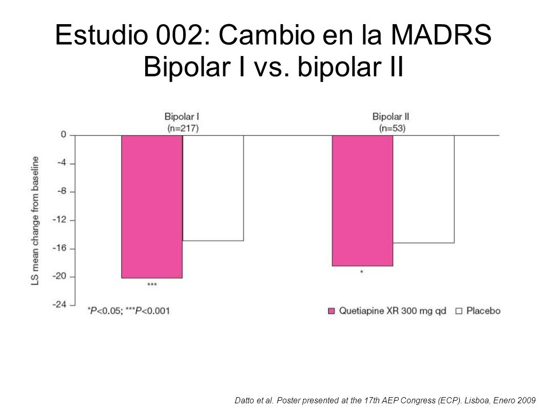 Estudio 002: Cambio en la MADRS Bipolar I vs. bipolar II Datto et al. Poster presented at the 17th AEP Congress (ECP). Lisboa, Enero 2009