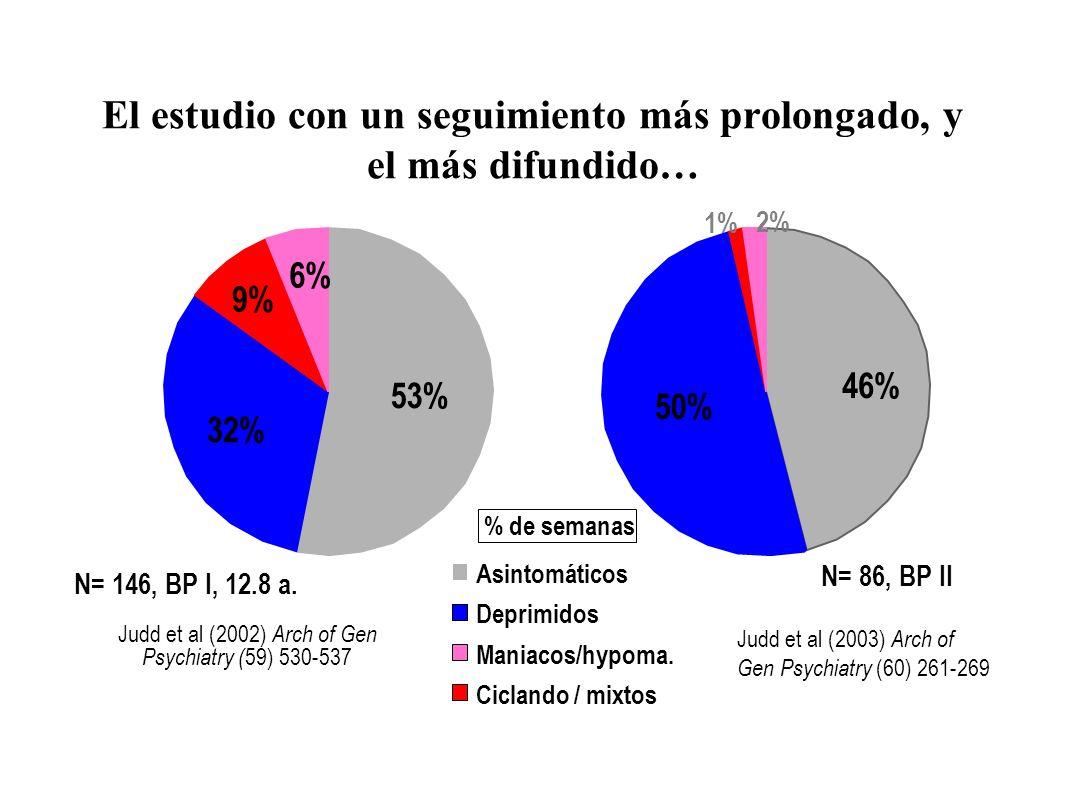 El estudio con un seguimiento más prolongado, y el más difundido… 53% 32% 9% 6% 46% 50% 1% 2% N= 146, BP I, 12.8 a. Asintomáticos Deprimidos Maniacos/