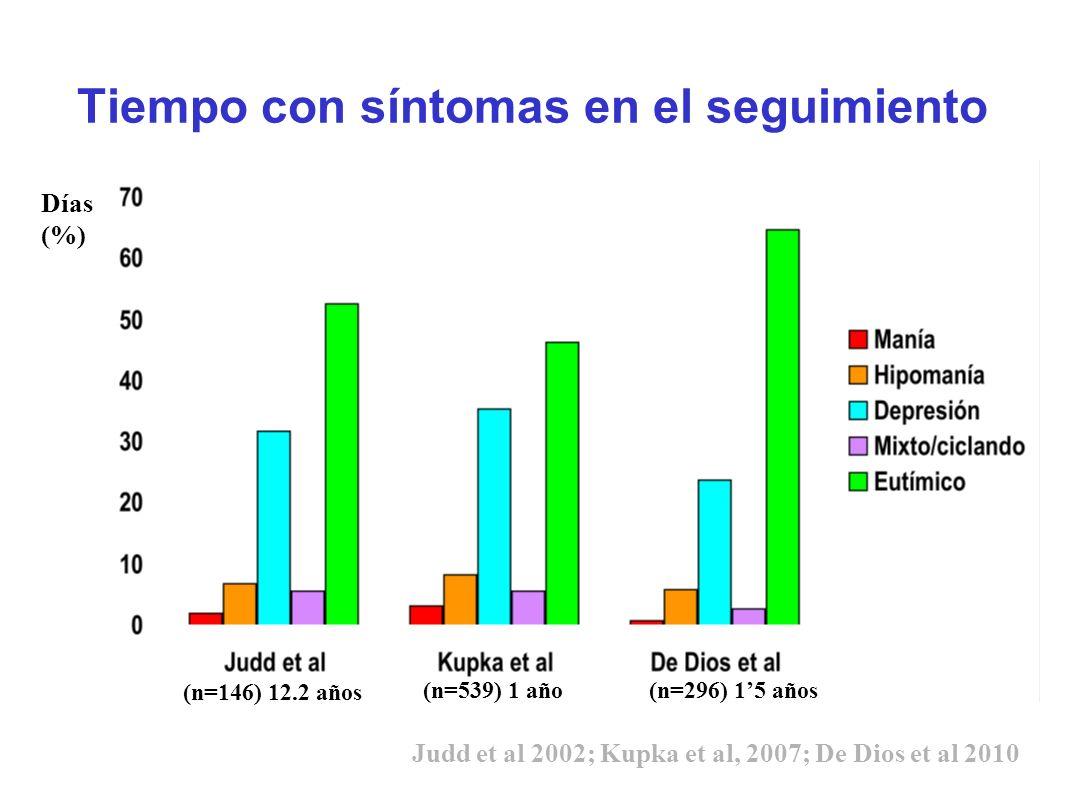 Tiempo con síntomas en el seguimiento (n=146) 12.2 años (n=539) 1 año Días (%) Judd et al 2002; Kupka et al, 2007; De Dios et al 2010 (n=296) 15 años