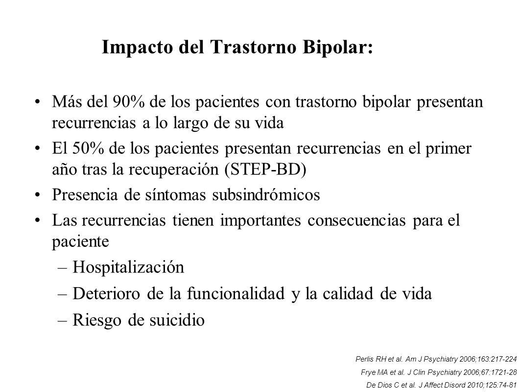 Más del 90% de los pacientes con trastorno bipolar presentan recurrencias a lo largo de su vida El 50% de los pacientes presentan recurrencias en el p