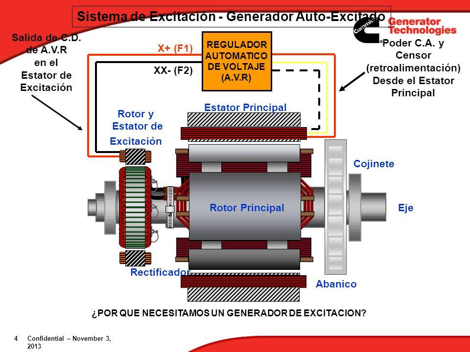 5 Confidential – November 3, 2013November 3, 2013 BRECHA AEREA DE EXCITACION ROTOR PRINCIPAL / ESTATOR BRECHA AEREA Sistema de Excitación – Generador Sin Roce SALIDAS DEL GENERADOR RECTIFICADOR C.D.