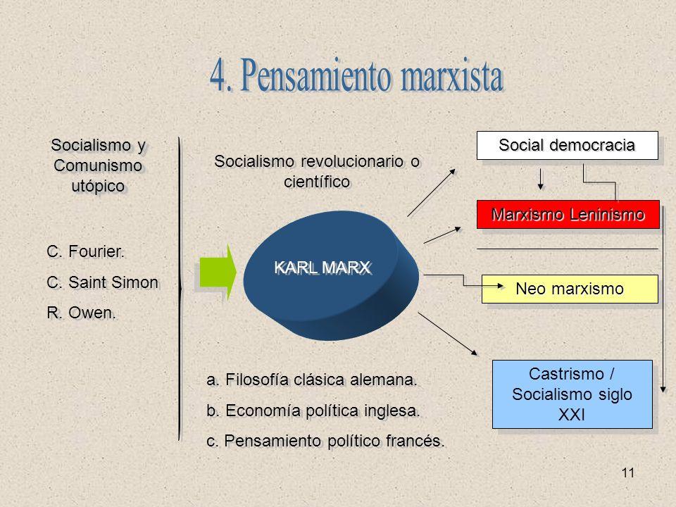 11 KARL MARX a. Filosofía clásica alemana. b. Economía política inglesa. c. Pensamiento político francés. a. Filosofía clásica alemana. b. Economía po