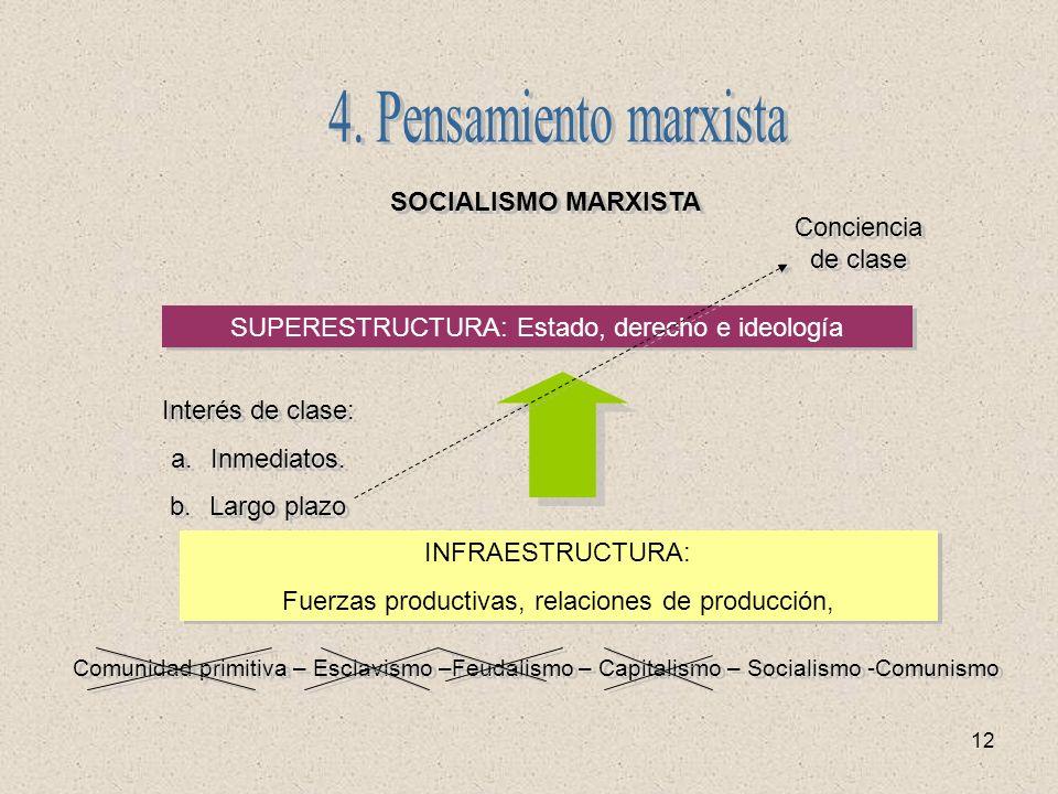 12 SUPERESTRUCTURA: Estado, derecho e ideología SOCIALISMO MARXISTA INFRAESTRUCTURA: Fuerzas productivas, relaciones de producción, INFRAESTRUCTURA: F