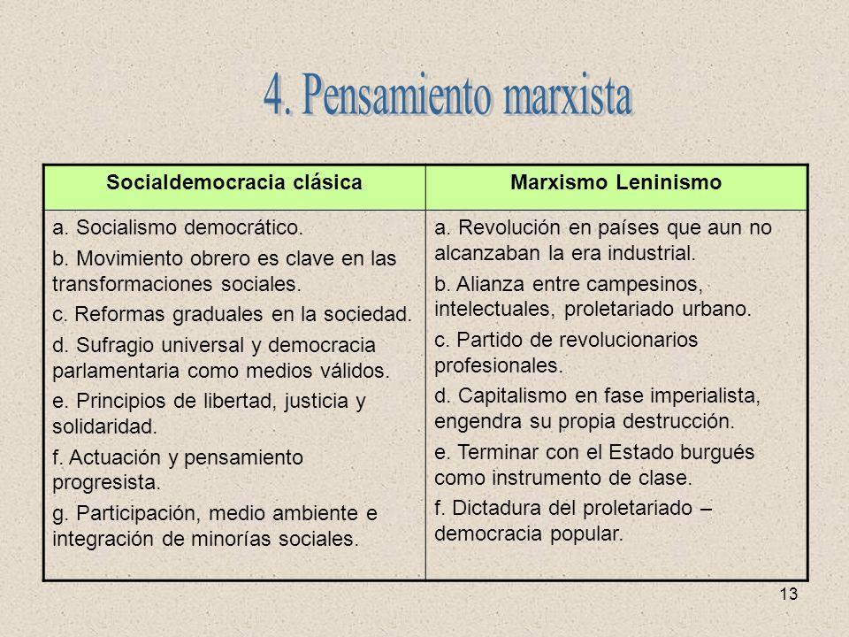 13 Socialdemocracia clásicaMarxismo Leninismo a. Socialismo democrático. b. Movimiento obrero es clave en las transformaciones sociales. c. Reformas g