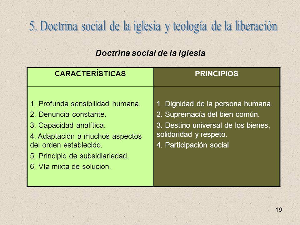 19 Doctrina social de la iglesia CARACTERÍSTICASPRINCIPIOS 1. Profunda sensibilidad humana. 2. Denuncia constante. 3. Capacidad analítica. 4. Adaptaci