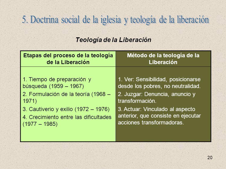 20 Teología de la Liberación Etapas del proceso de la teología de la Liberación Método de la teología de la Liberación 1. Tiempo de preparación y búsq