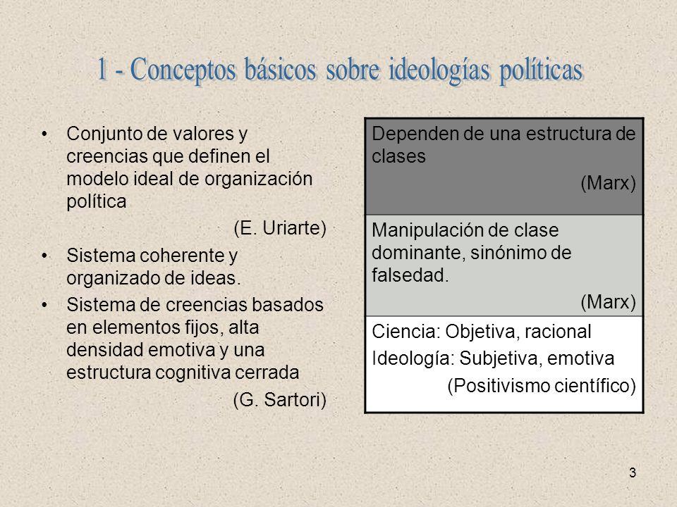 3 Conjunto de valores y creencias que definen el modelo ideal de organización política (E. Uriarte) Sistema coherente y organizado de ideas. Sistema d