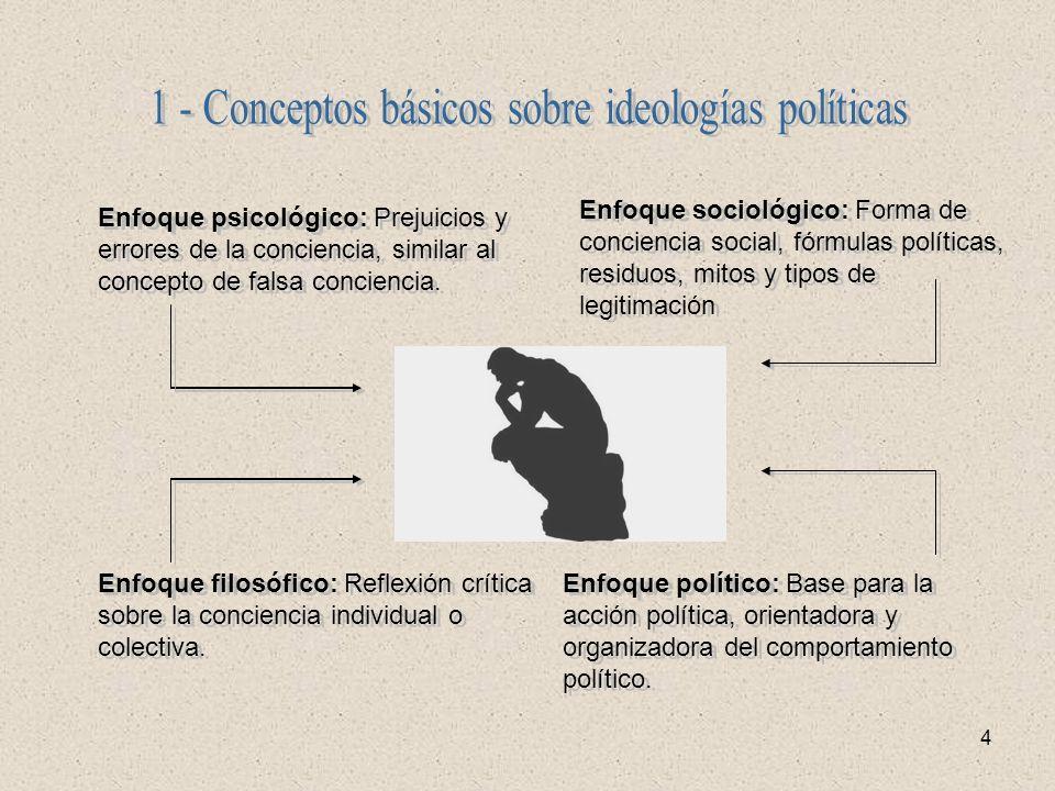 4 Enfoque psicológico: Prejuicios y errores de la conciencia, similar al concepto de falsa conciencia. Enfoque sociológico: Forma de conciencia social