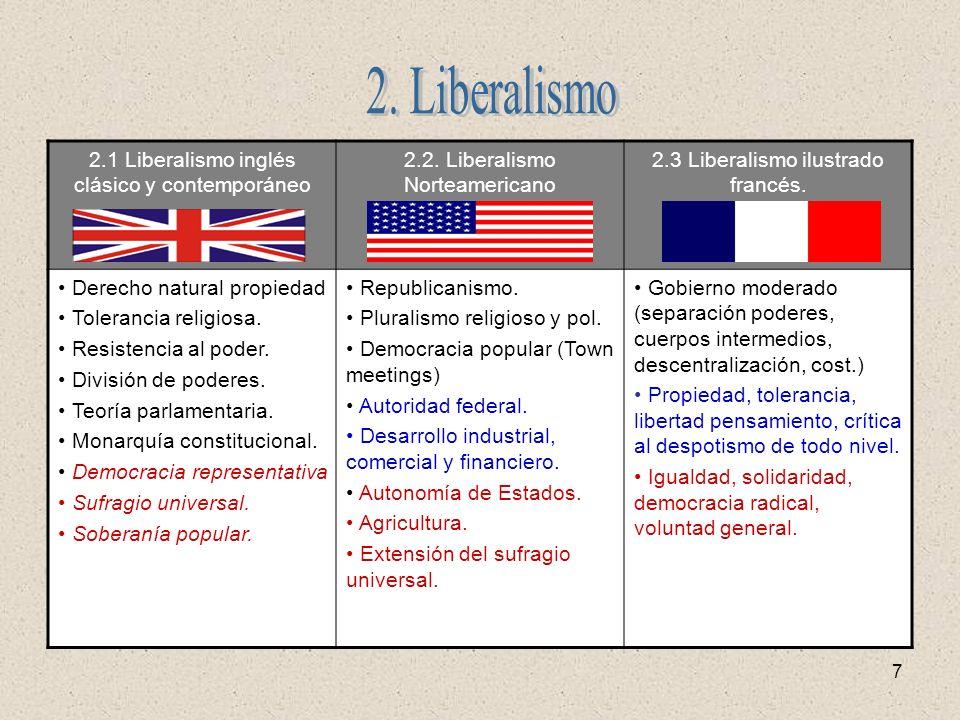 7 2.1 Liberalismo inglés clásico y contemporáneo 2.2. Liberalismo Norteamericano 2.3 Liberalismo ilustrado francés. Derecho natural propiedad Toleranc