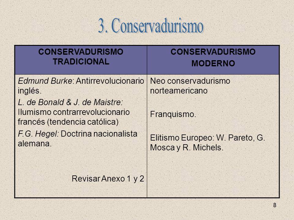8 CONSERVADURISMO TRADICIONAL CONSERVADURISMO MODERNO Edmund Burke: Antirrevolucionario inglés. L. de Bonald & J. de Maistre: Ilumismo contrarrevoluci