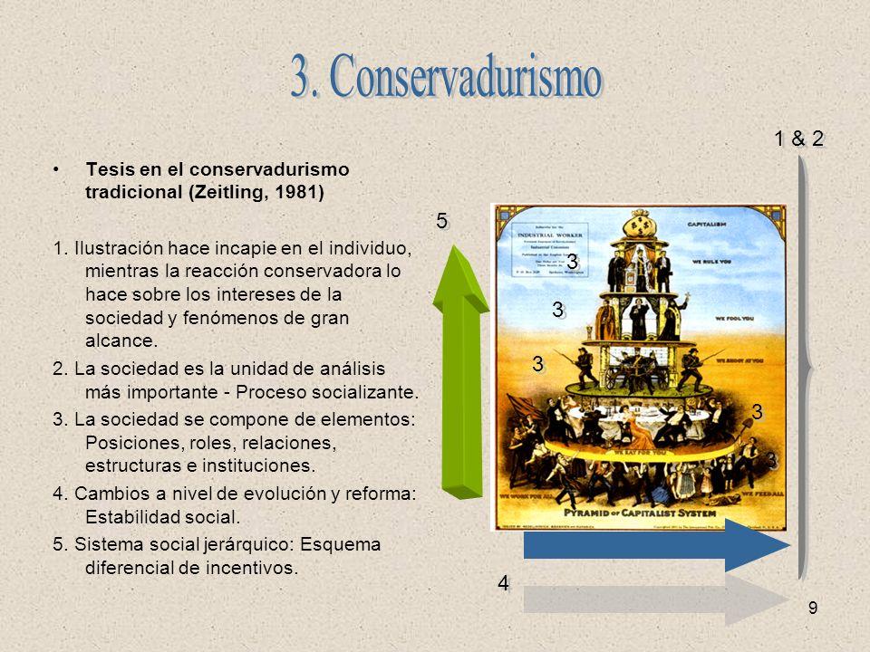 9 Tesis en el conservadurismo tradicional (Zeitling, 1981) 1. Ilustración hace incapie en el individuo, mientras la reacción conservadora lo hace sobr