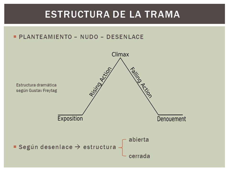 ESTRUCTURA DE LA TRAMA PLANTEAMIENTO – NUDO – DESENLACE Según desenlace estructura abierta cerrada Estructura dramática según Gustav Freytag