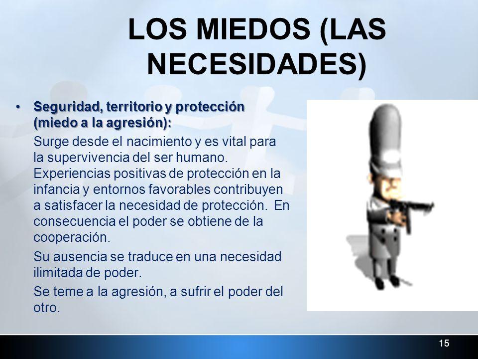 15 LOS MIEDOS (LAS NECESIDADES) Seguridad, territorio y protección (miedo a la agresión):Seguridad, territorio y protección (miedo a la agresión): Sur
