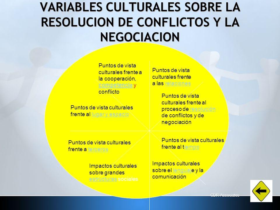 VARIABLES CULTURALES SOBRE LA RESOLUCION DE CONFLICTOS Y LA NEGOCIACION Puntos de vista culturales frente a la cooperación, competencia y conflicto co