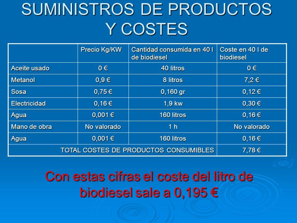 SUMINISTROS DE PRODUCTOS Y COSTES Precio Kg/KW Cantidad consumida en 40 l de biodiesel Coste en 40 l de biodiesel Aceite usado 0 40 litros 0 Metanol 0