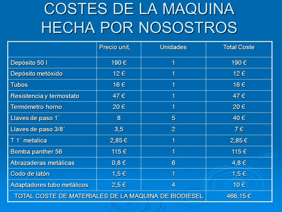 COSTES DE LA MAQUINA HECHA POR NOSOSTROS Precio unit, Unidades Total Coste Depósito 50 l 190 190 1 Depósito metóxido 12 12 1 Tubos 16 16 1 Resistencia