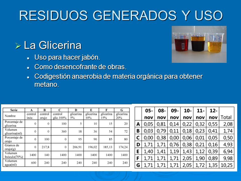RESIDUOS GENERADOS Y USO La Glicerina La Glicerina Uso para hacer jabón. Uso para hacer jabón. Como desencofrante de obras. Como desencofrante de obra