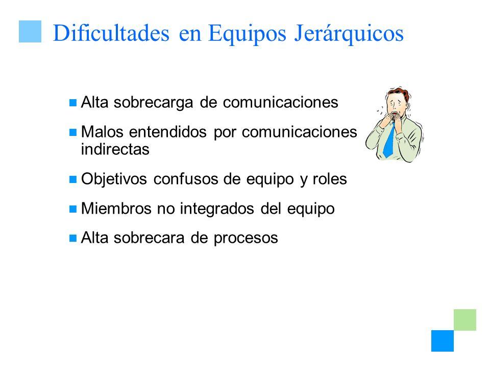 Dificultades en Equipos Jerárquicos Alta sobrecarga de comunicaciones Malos entendidos por comunicaciones indirectas Objetivos confusos de equipo y ro