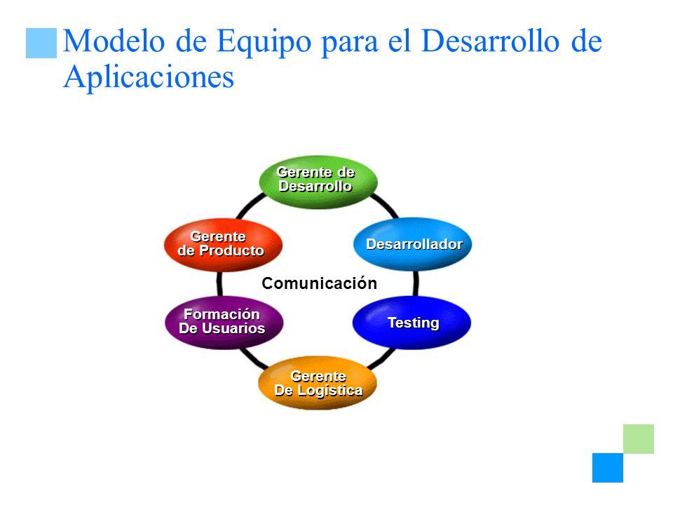 Modelo de Equipo para el Desarrollo de Aplicaciones Gerente de Desarrollo Gerente de Desarrollo Desarrollador Testing Gerente De Logística Gerente De