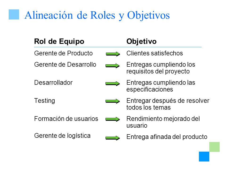 Alineación de Roles y Objetivos Rol de Equipo Gerente de Producto Gerente de Desarrollo Desarrollador Testing Formación de usuarios Gerente de logísti