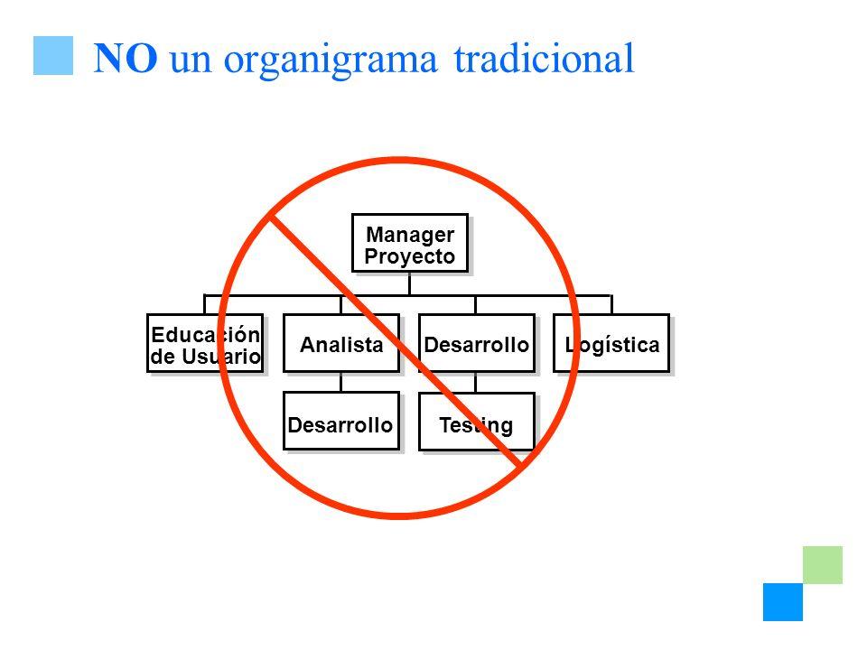 NO un organigrama tradicional Testing Desarrollo Manager Proyecto Logística Desarrollo Analista Educación de Usuario