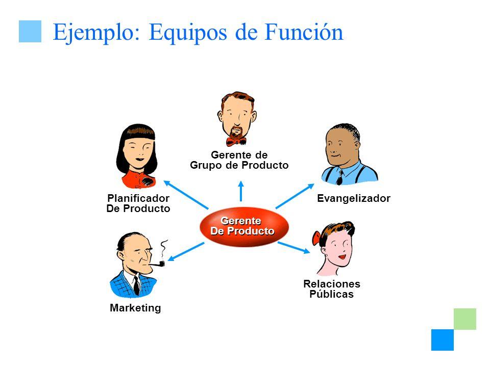 Ejemplo: Equipos de Función Gerente de Grupo de Producto Evangelizador Relaciones Públicas Marketing Planificador De Producto Gerente De Producto Gere