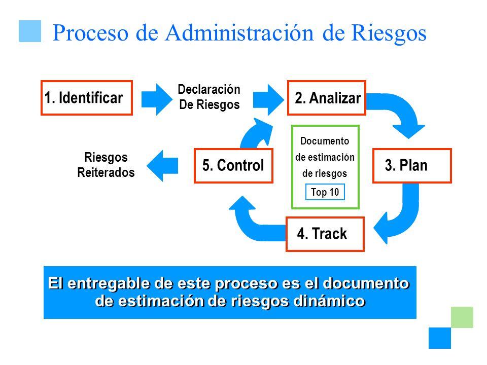 Documento de estimación de riesgos Top 10 Riesgos Reiterados 3. Plan5. Control 2. Analizar 1. Identificar Declaración De Riesgos 4. Track Proceso de A
