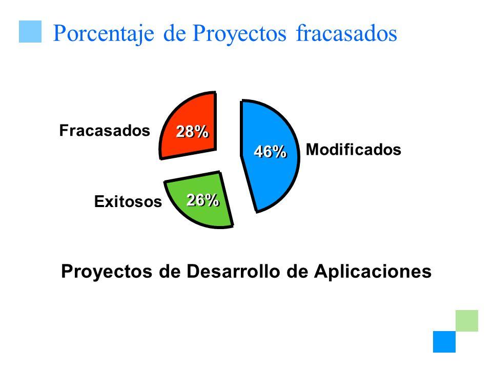 Porcentaje de Proyectos fracasados Proyectos de Desarrollo de Aplicaciones Modificados Exitosos Fracasados 28% 46% 26%