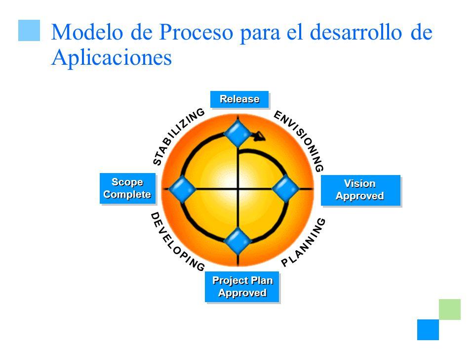 Modelo de Proceso para el desarrollo de Aplicaciones I E N V S O G I N N I P L A N I G N N D E V L O P I G E N S T A B I L Z N G I I Vision Approved P