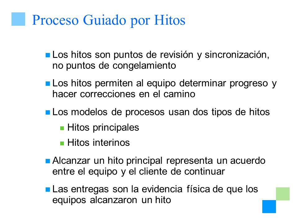 Proceso Guiado por Hitos Los hitos son puntos de revisión y sincronización, no puntos de congelamiento Los hitos permiten al equipo determinar progres