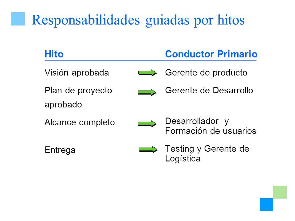 Responsabilidades guiadas por hitos Hito Visión aprobada Plan de proyecto aprobado Alcance completo Entrega Conductor Primario Gerente de producto Ger