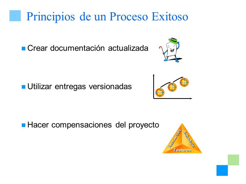 Principios de un Proceso Exitoso Crear documentación actualizada Utilizar entregas versionadas Hacer compensaciones del proyecto Resources Features Sc