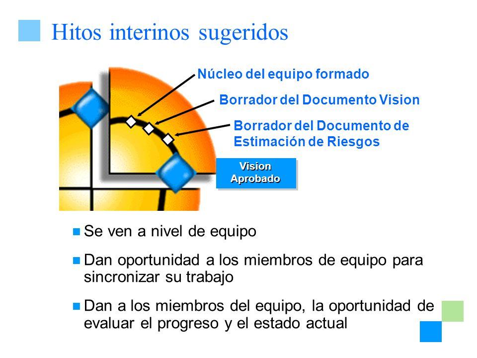 Hitos interinos sugeridos Borrador del Documento de Estimación de Riesgos Borrador del Documento Vision Vision Aprobado Se ven a nivel de equipo Dan o