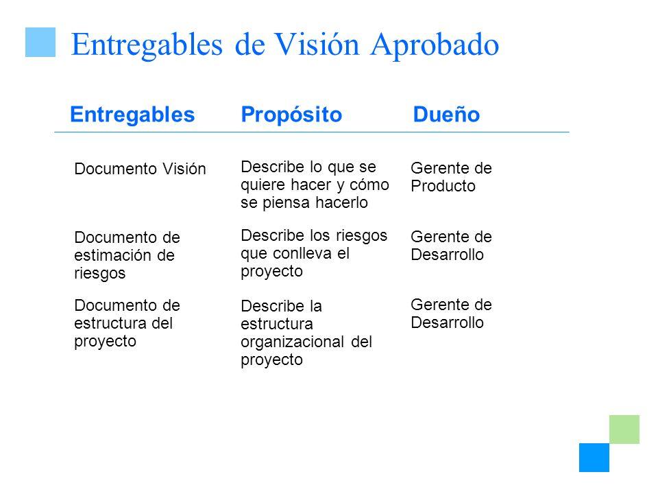 EntregablesPropósito Documento Visión Documento de estimación de riesgos Documento de estructura del proyecto Describe lo que se quiere hacer y cómo s