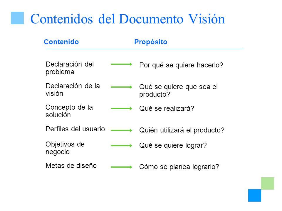 ContenidoPropósito Declaración del problema Declaración de la visión Concepto de la solución Perfiles del usuario Objetivos de negocio Metas de diseño