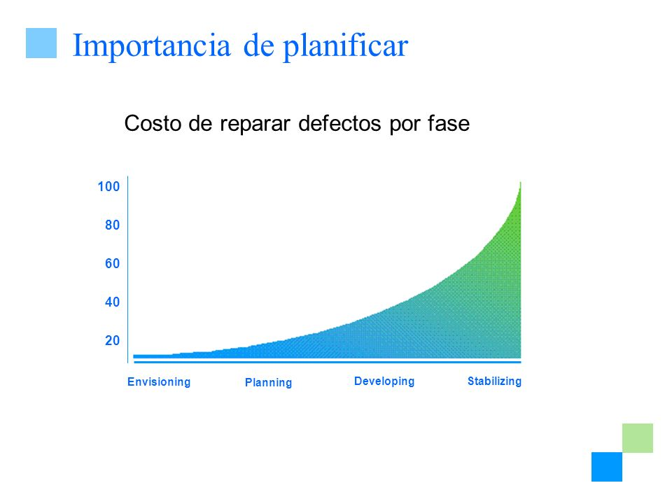 Importancia de planificar Costo de reparar defectos por fase 100 80 60 40 20 Envisioning Planning DevelopingStabilizing