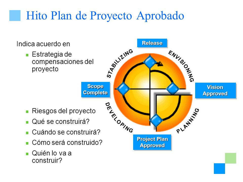 Hito Plan de Proyecto Aprobado I E N V S O G I N N I P L A N I G N N D E V L O P I G E N L S T A B I Z N G I I Vision Approved Project Plan Approved P