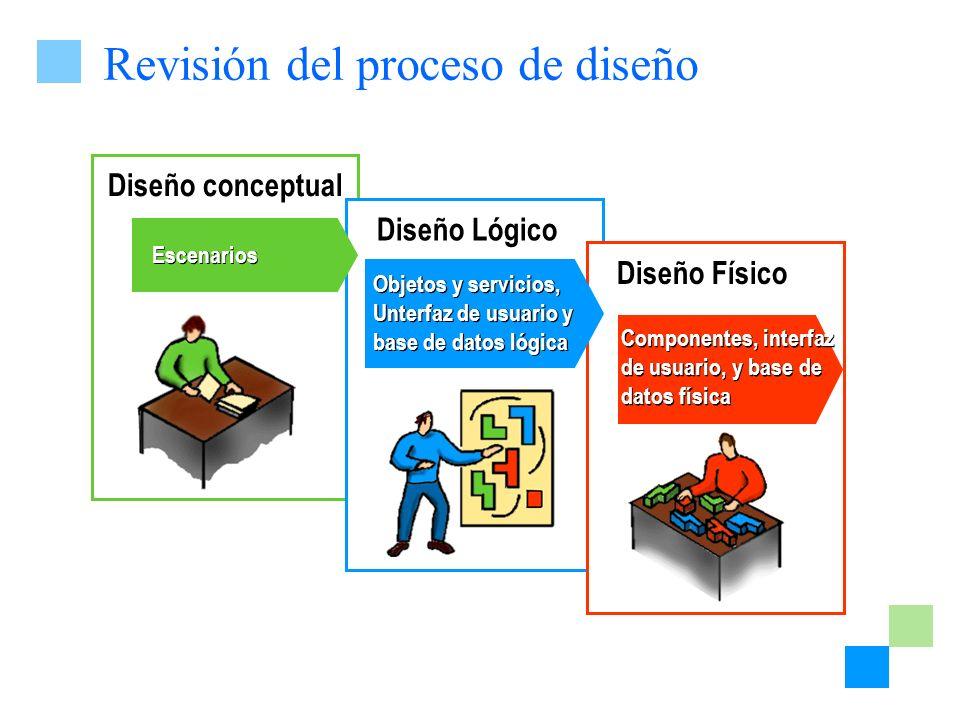 Revisión del proceso de diseño Diseño Lógico Diseño conceptual Escenarios Diseño Físico Componentes, interfaz de usuario, y base de datos física Objet