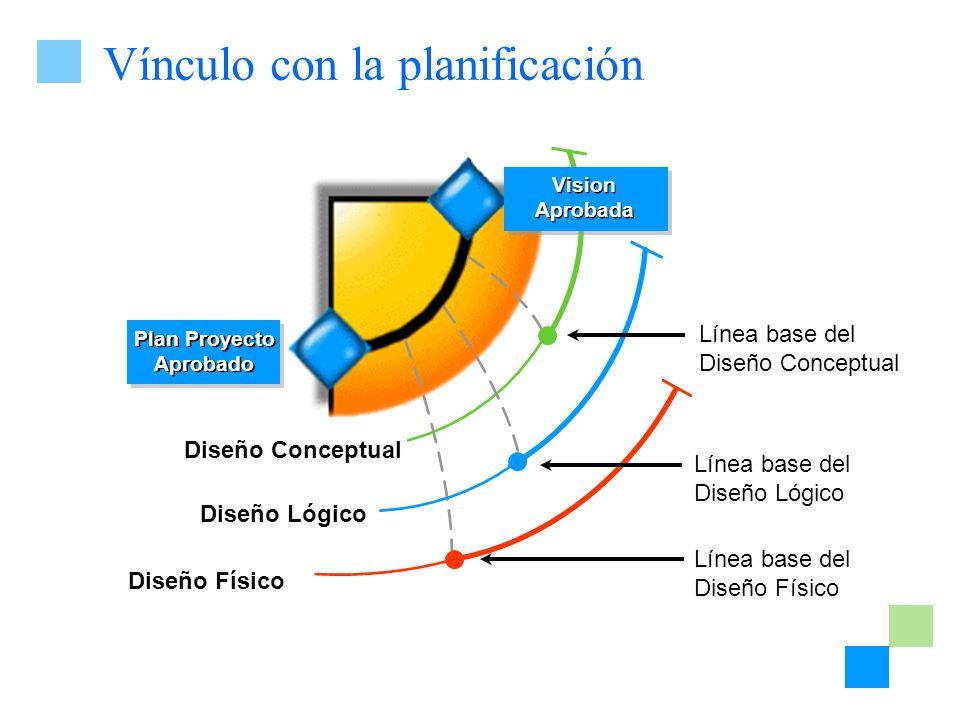 Vínculo con la planificación Plan Proyecto Aprobado Plan Proyecto Aprobado Línea base del Diseño Físico Diseño Conceptual Diseño Lógico Diseño Físico