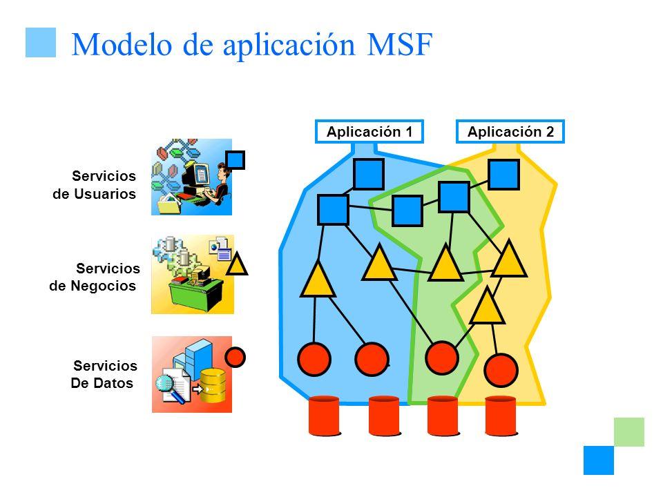 Modelo de aplicación MSF Servicios de Negocios Servicios de Usuarios Servicios De Datos Aplicación 1Aplicación 2