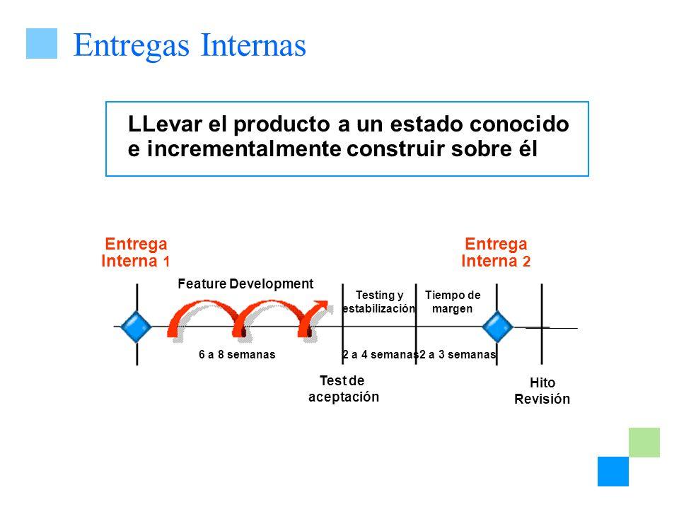 Entregas Internas LLevar el producto a un estado conocido e incrementalmente construir sobre él Entrega Interna 1 Entrega Interna 2 6 a 8 semanas Feat