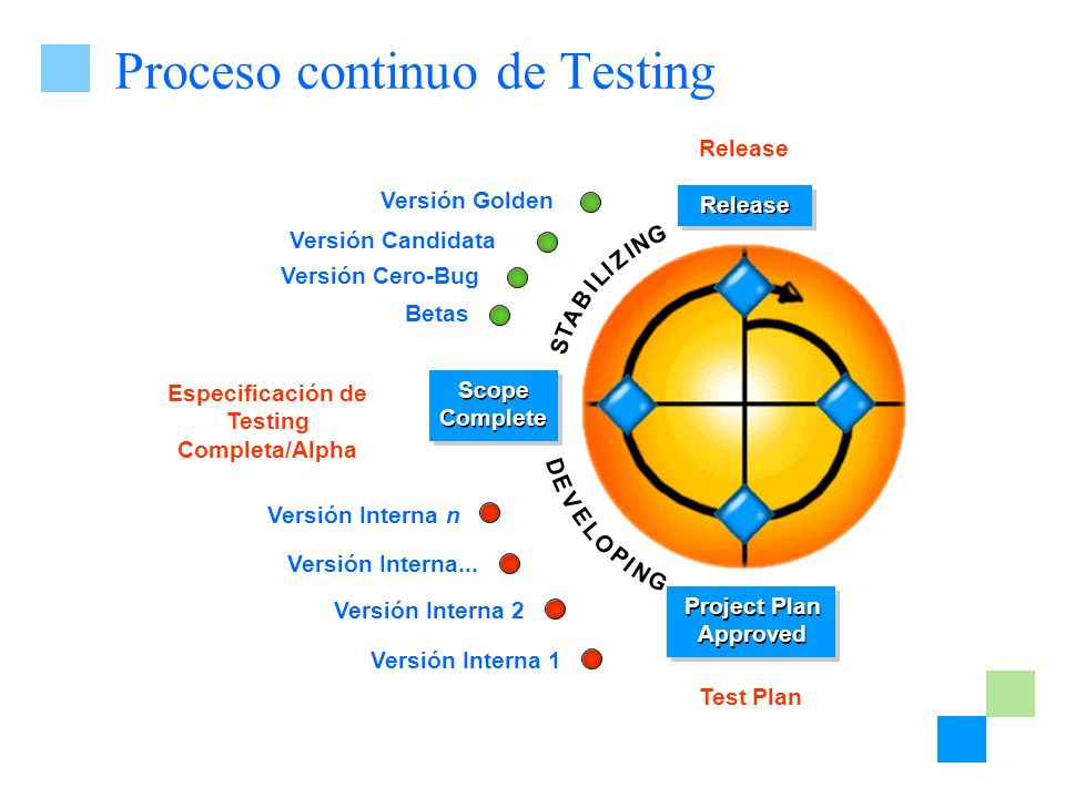 Proceso continuo de Testing D E V L O P I G E N S T A B I L Z N G I I Project Plan Approved Project Plan Approved Scope Complete Release Versión Inter