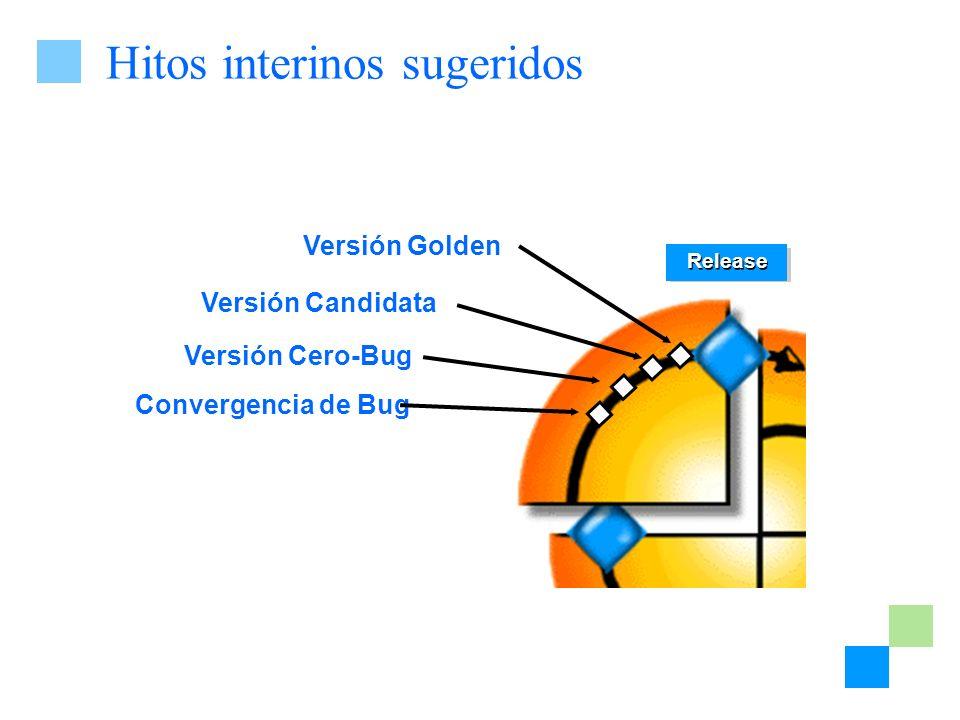 Hitos interinos sugeridos Release Convergencia de Bug Versión Cero-Bug Versión Candidata Versión Golden